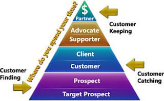 Pyramid of Customer Loyalty
